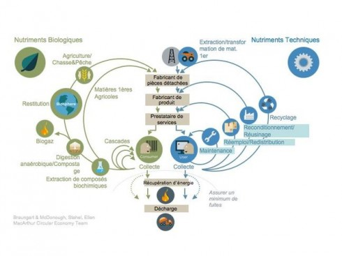 """Le modèle circulaire - """"Vers une économie circulaire (Vol.2) : opportunités pour le secteur des biens de consommation"""" - McKinsey & Company/Ellen MacArthur Foundation"""