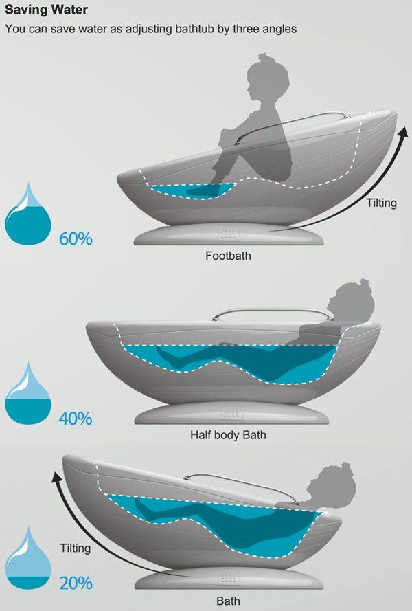 baignoire economie d'eau
