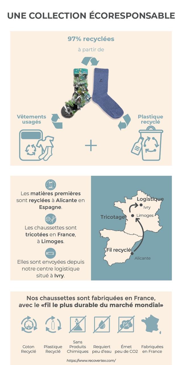 Label chaussette : Des chaussettes made in France et 100% recyclées
