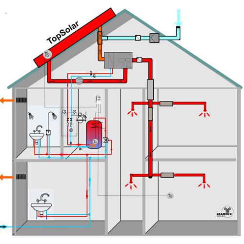 Grammer Solar : combine le chauffage de l'eau et de l'air