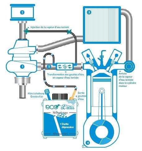 Lorient (56) : Economiser du carburant en roulant à l'eau