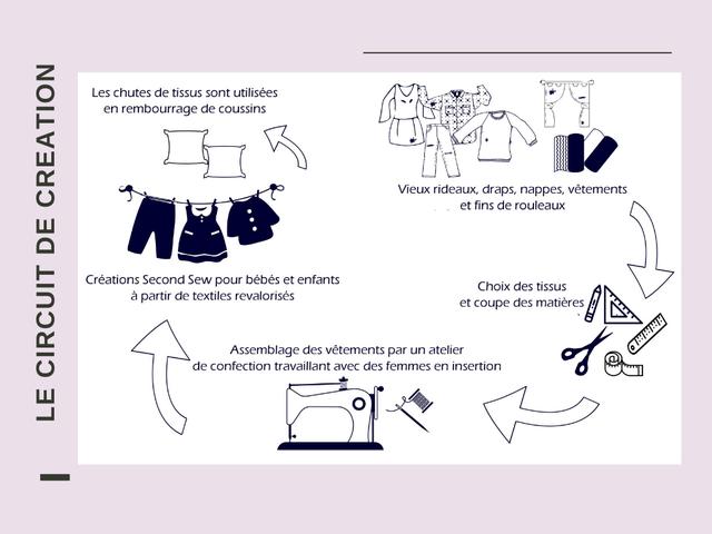 Vêtements upcyclés pour enfants de 0 à 4 ans : la marque française Second Sew lance sa collection été