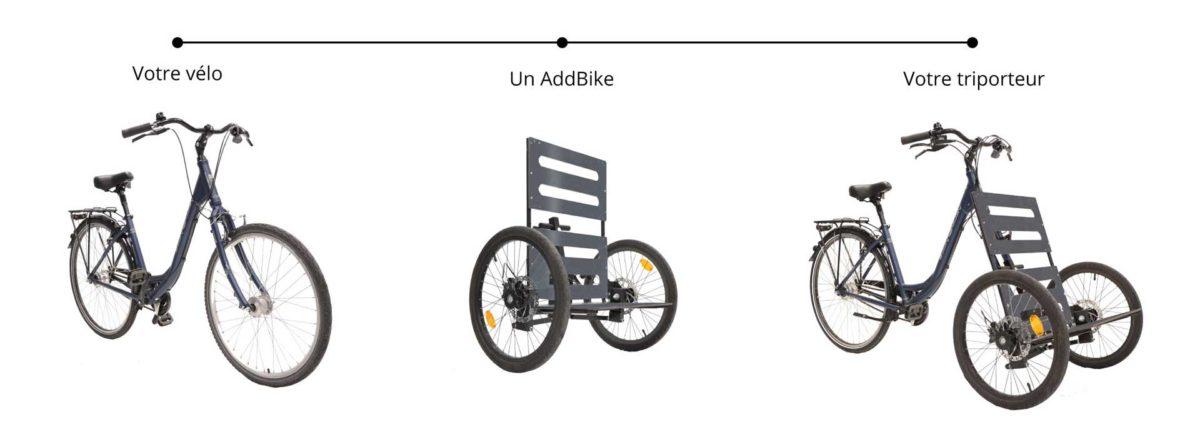 AddBike, kit de roues avant pour transformer un vélo en cargo